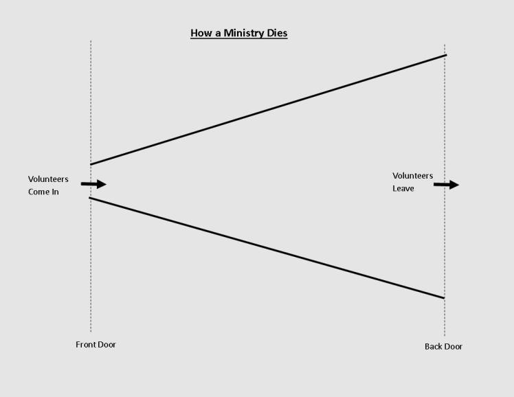 How a Ministry Dies