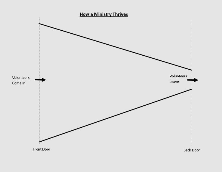 How a Ministry Thrives